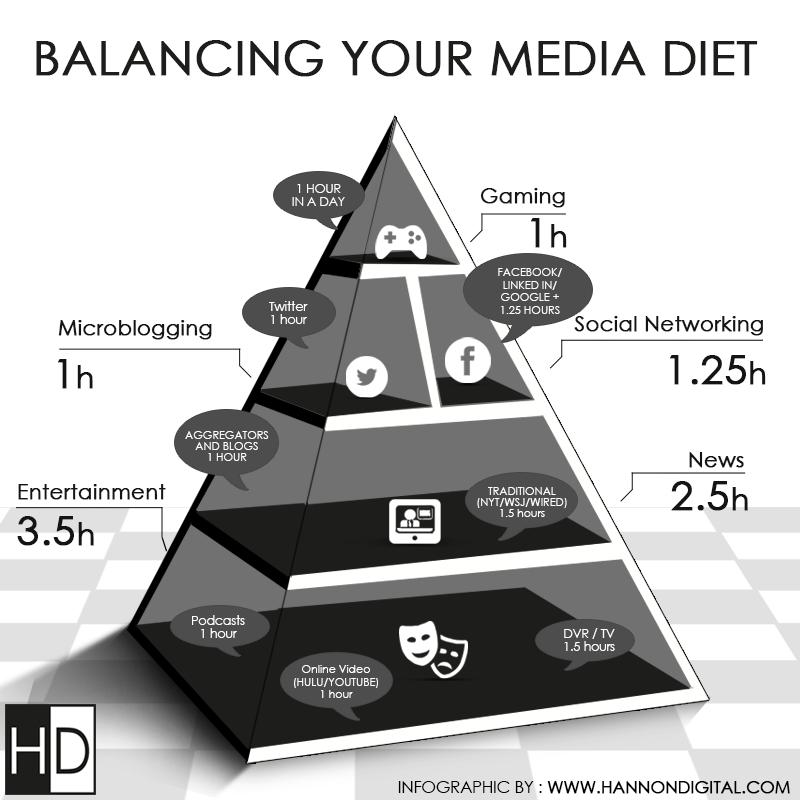 Balance your media diet. Infographics Infographic