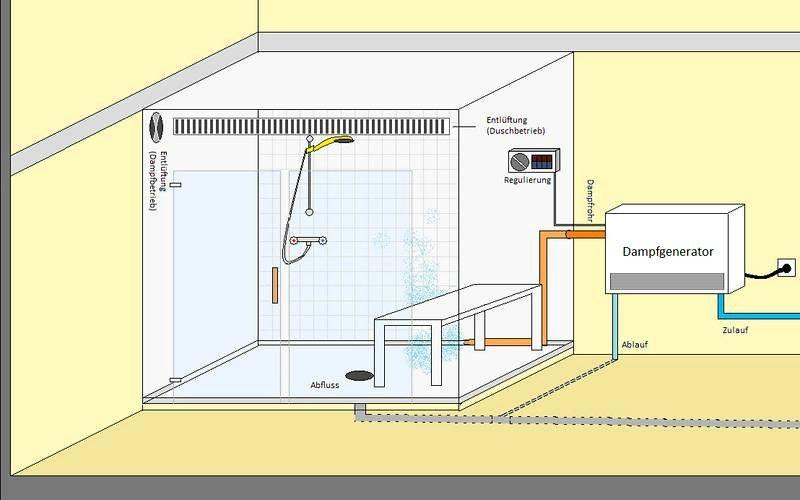 Dampfdusche Selber Bauen Projekte Dampfdusche Dusche Spa Zu Hause