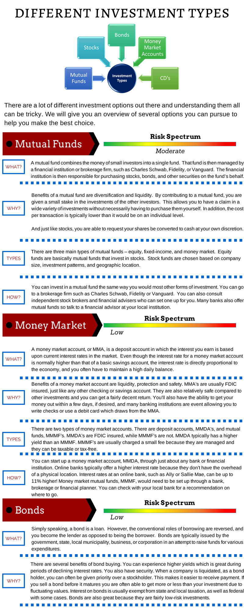 Financial investments. Varieties. Accounting for financial investments. Articles and Postings 52