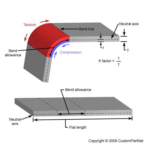 Pin On Bending Technology