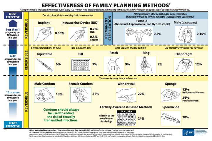 Birth Control Chart
