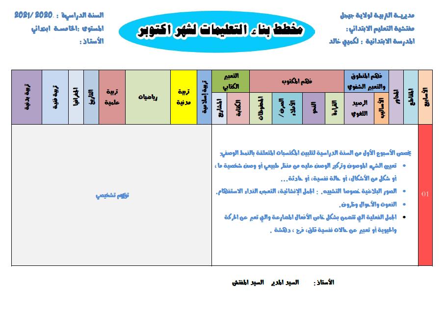 مخطط بناء التعليمات لشهر اكتوبر للسنة الخامسة ابتدائي 2021 2020 Chart Bar Chart
