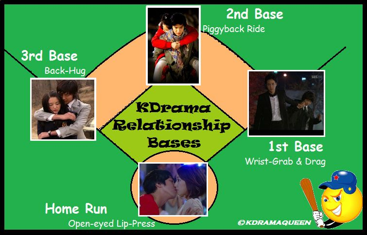 Base 2nd a is what relationship in 11 Communication