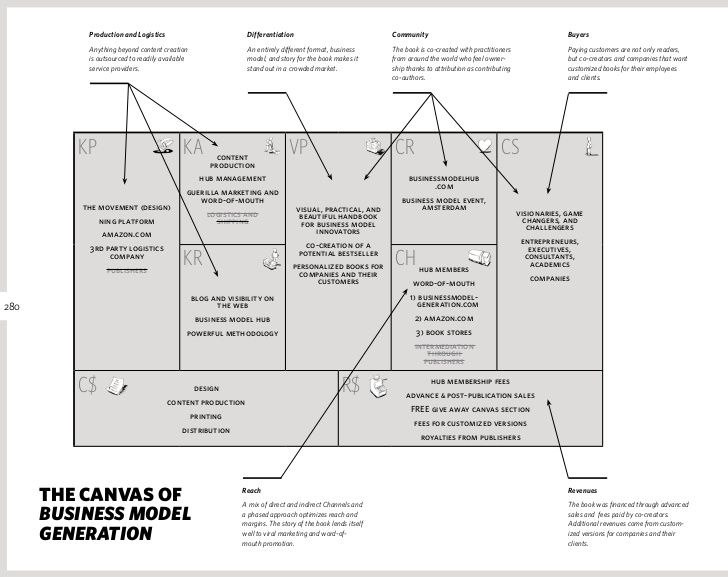 Mobile Application Business Model  App Business Model Canvas