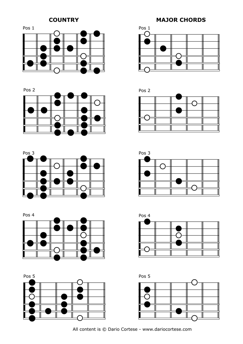 country scales guitar chords guitar exercises guitar songs. Black Bedroom Furniture Sets. Home Design Ideas