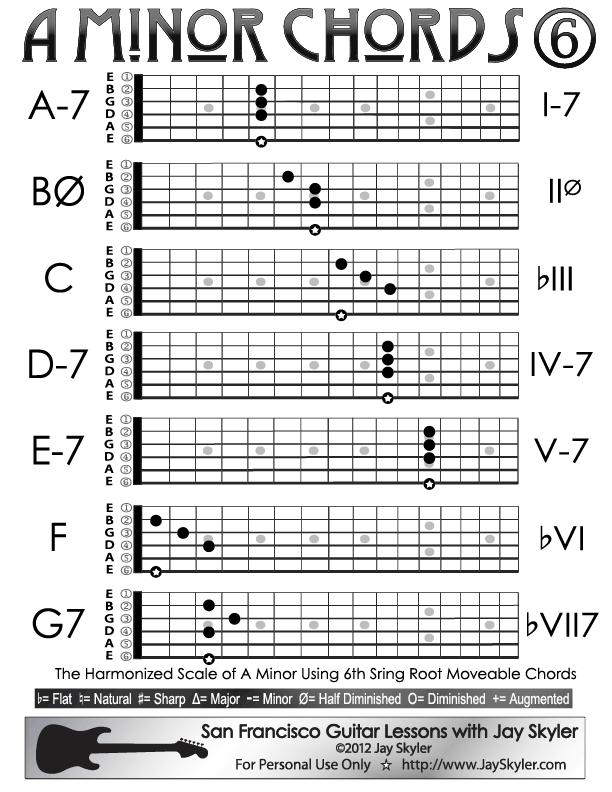 Harmonized Scale Of A Natural Minor Notes A B C D E F G Chords Full