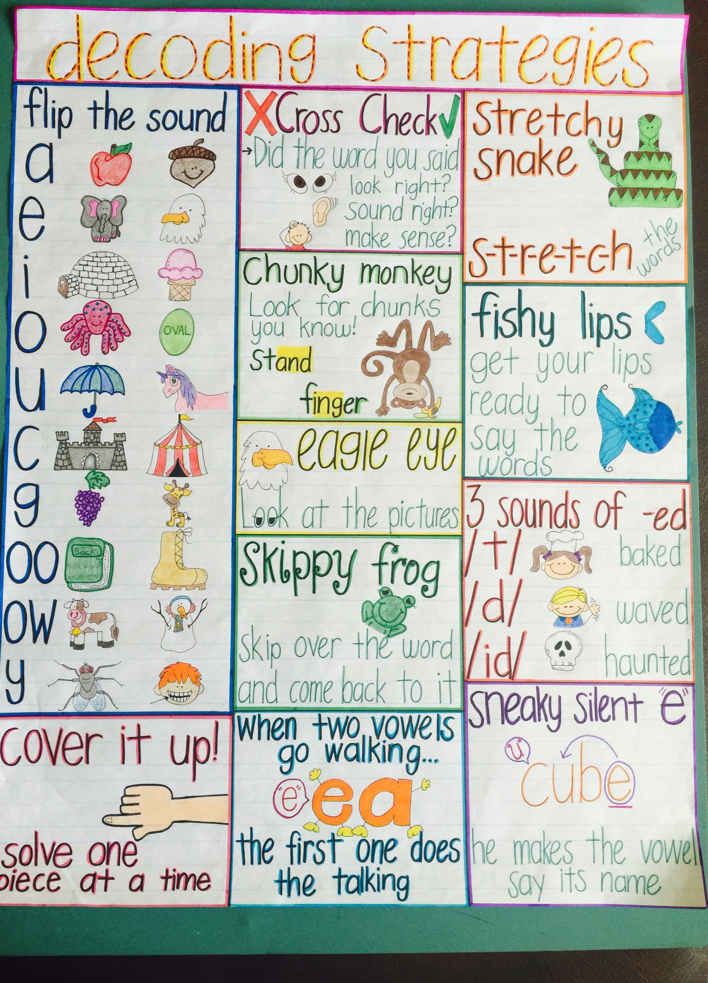 Image Result For Decoding Strategies Anchor Chart