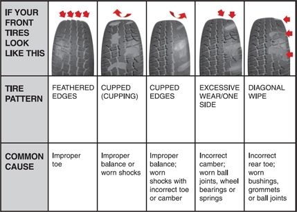 Tire problems due to wheel alignment issues #kelowna | Common Tire