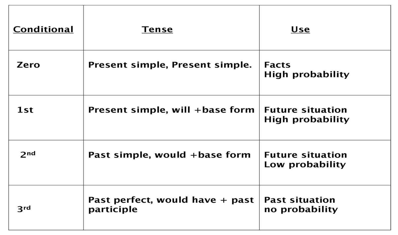 Conditionals Learn English Learn English Grammar Essay Writing