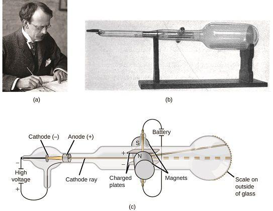 Atomic Theory - Chemistry LibreTexts