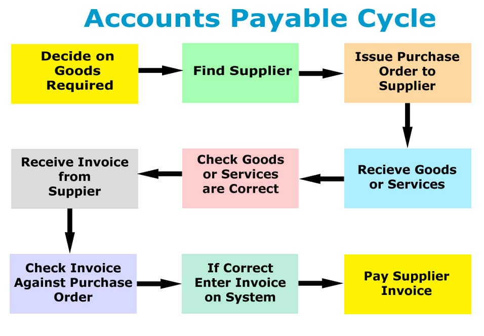 Accounts Payable Ledger 9 Steps Accounts Payable Cycle