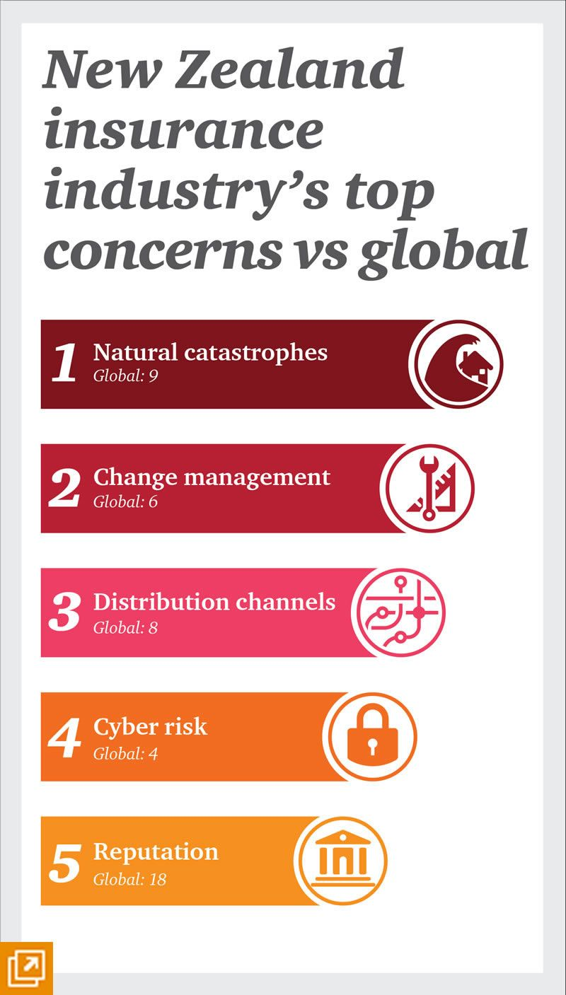 Infographic Nz Insurance Industry Top Concerns Vs Global