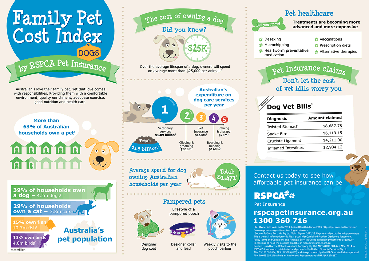 The cost of owning a dog Pet insurance for dogs, Pet