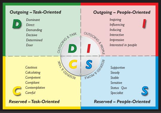 personality types disc Google Search DISC Styles