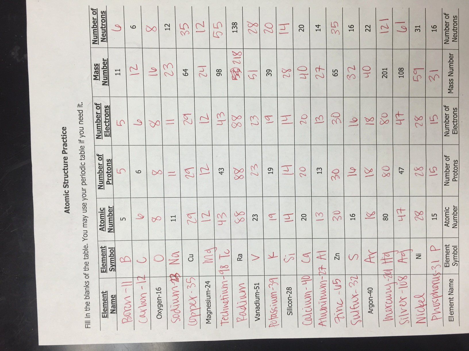 Atoms Ions And Isotopes Worksheet Answers