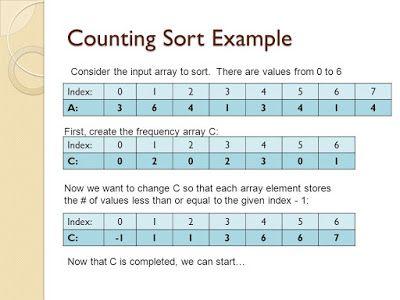 Counting Sort in Java - Example | java | Java, Sorting, Data