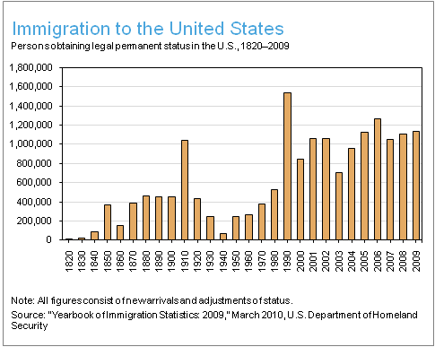 Statistical data indicating immigration to the United States from 1820 through 2009. High levels were reached in the late 1800's and the early 1900's. Today, even with strict quotas, in the new century the levels are even exceeding those previous high levels, attributed largely to the new modes of transportation - mainly being able to fly into the country - and the US government opening immigration to the populations of Asia, Southeast Asia, and Africa, as well as the Latin American…