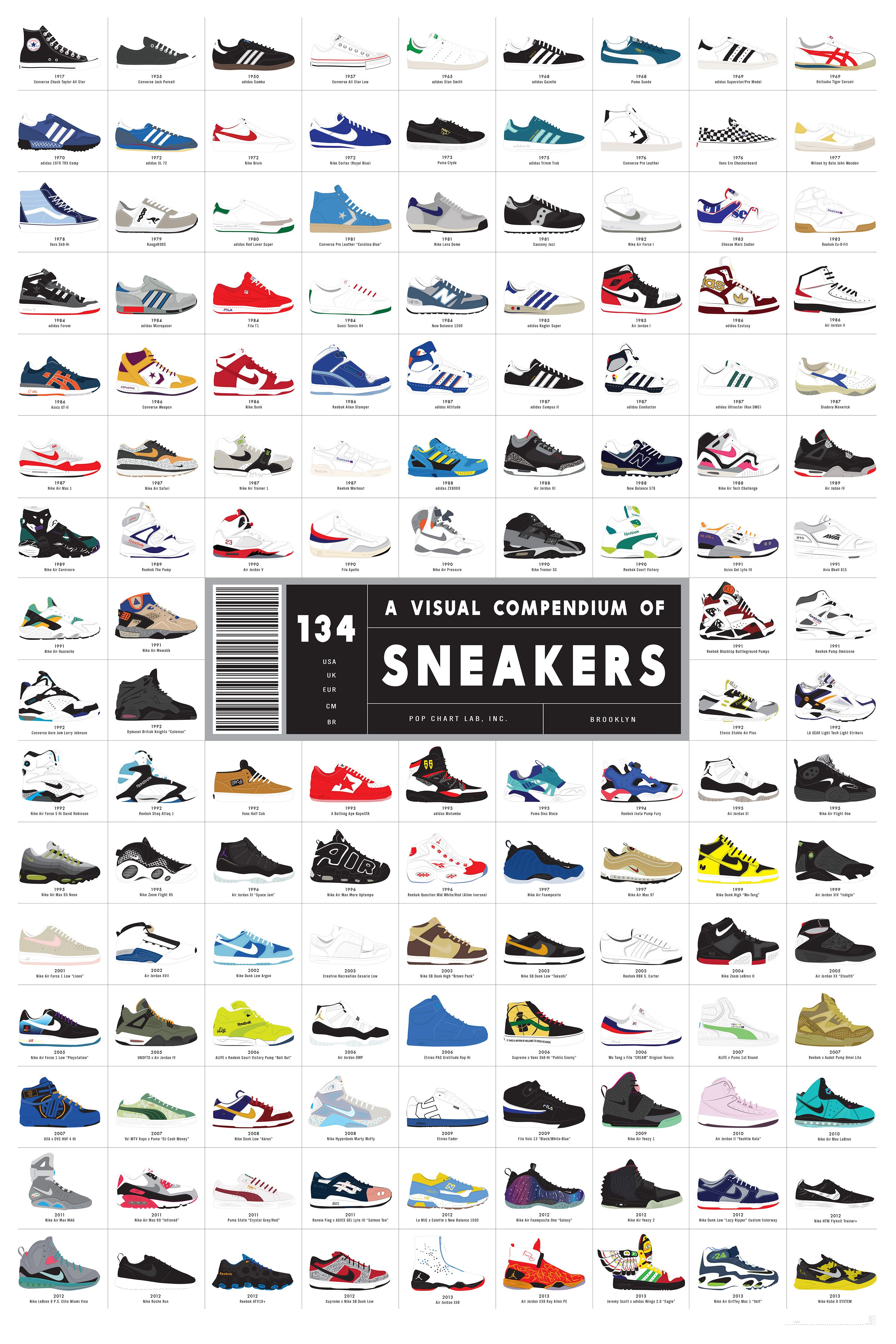 """NEW Pop Chart Labs 24/"""" x 36/"""" VISUAL COMPENDIUM OF SNEAKERS Poster Original LE"""