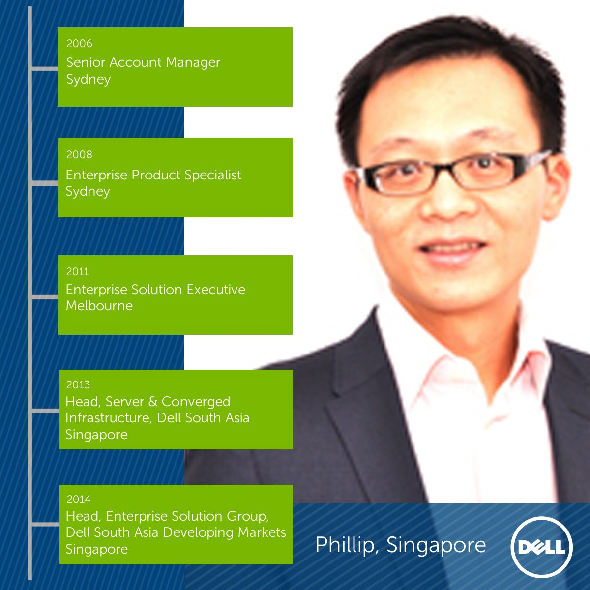 Our People Phillip Wu Work culture, Business career