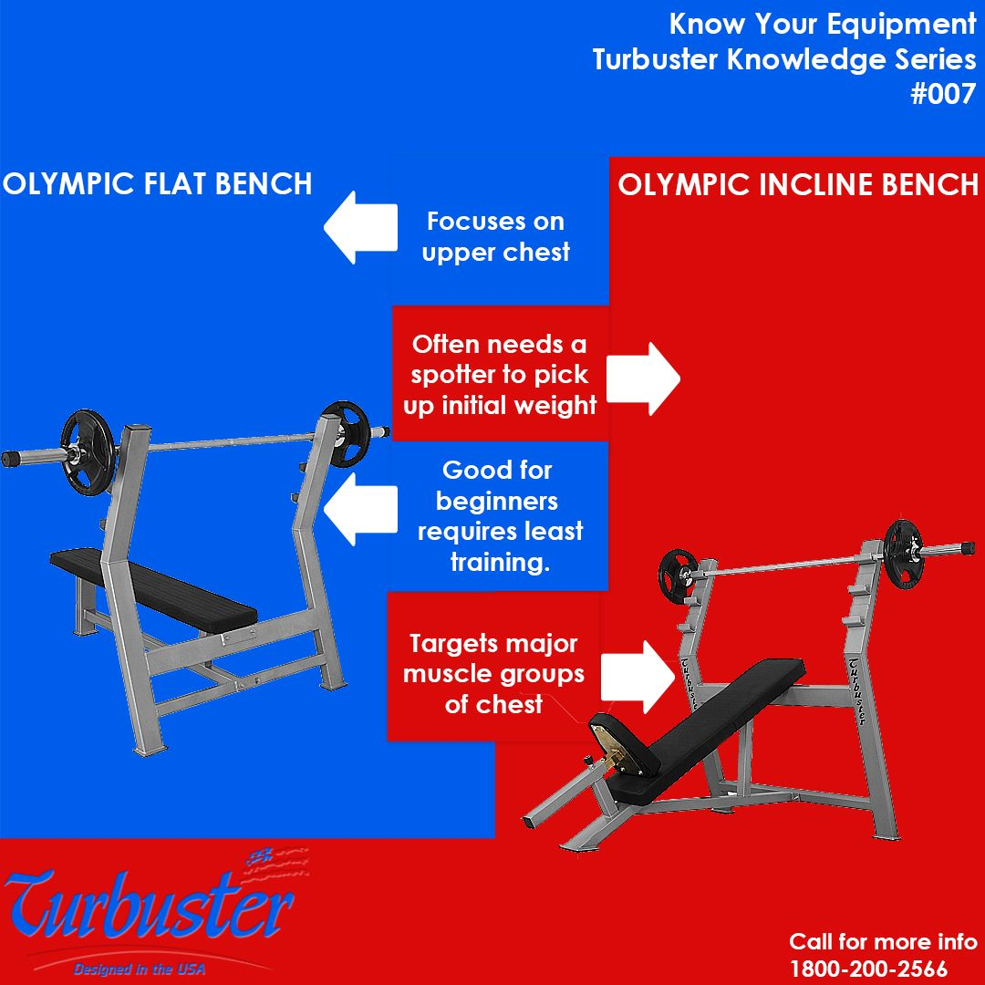 The Incline Bench Press Is Itself Raised Or Inclined To A Higher Angle Anywhere From 15 To 50 Degrees It S A L Best Gym Equipment Bench Press Major Muscles