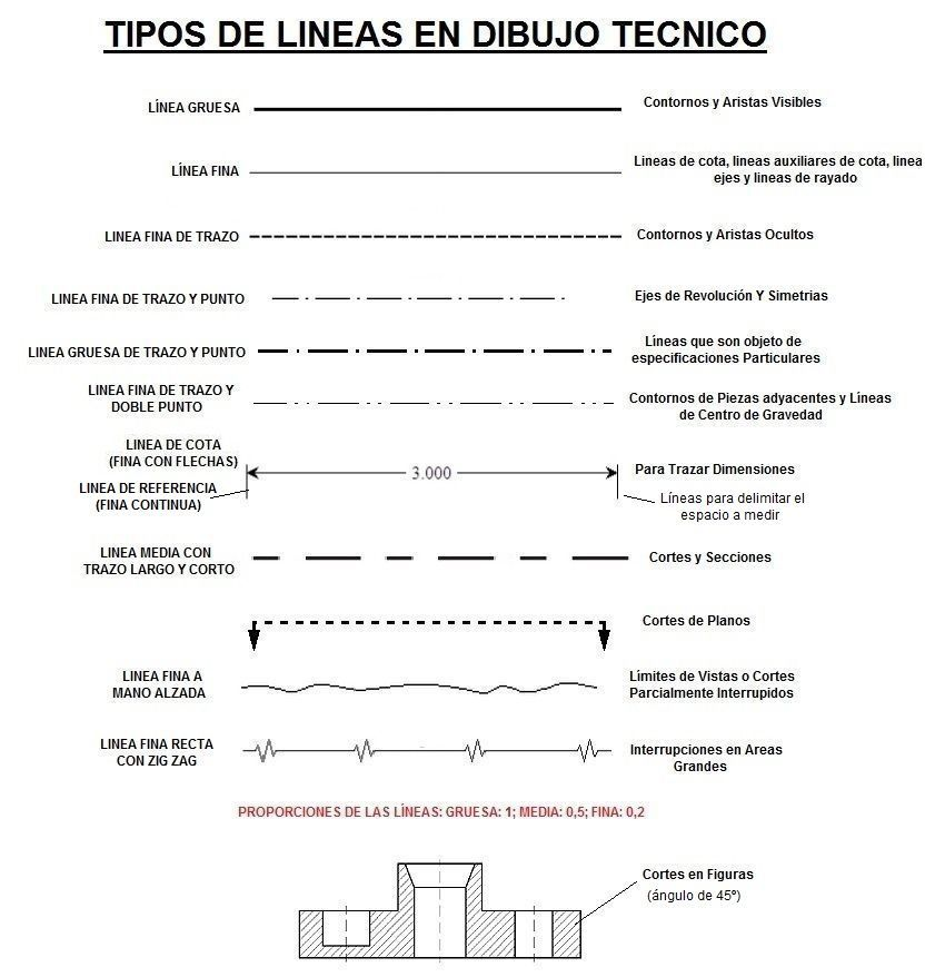 Lineas En Dibujo Tecnico Tipos De Lineas Tecnicas De Dibujo Tipos De Lenguaje
