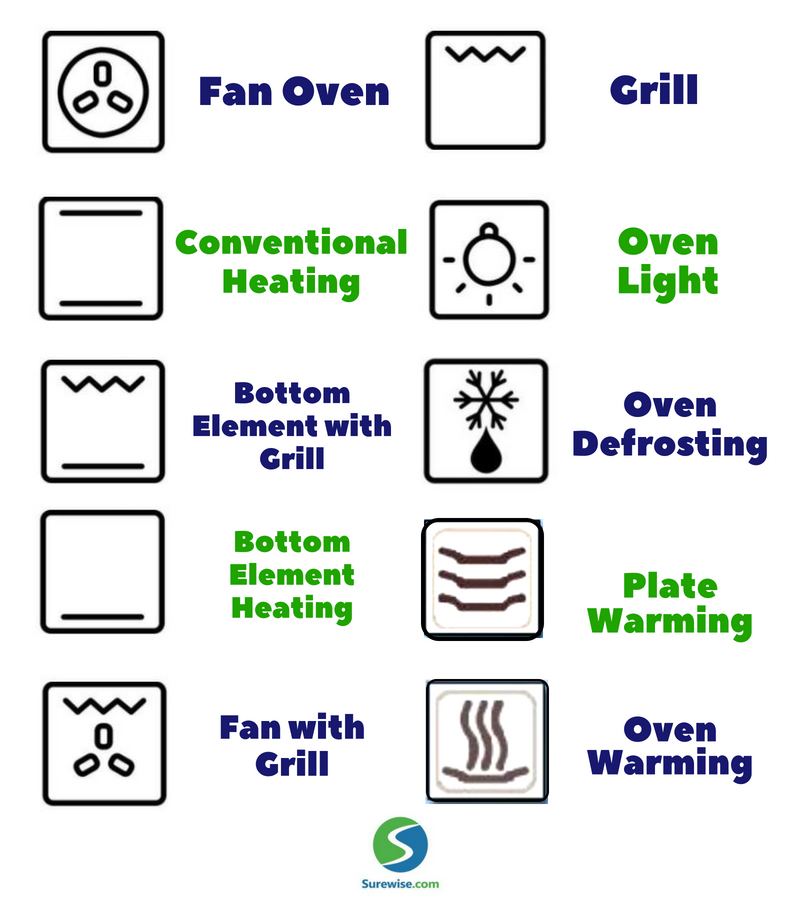 Our Easy Guide To 10 Common Oven Symbols Functions Oven Convection Oven Conversion Warming Oven