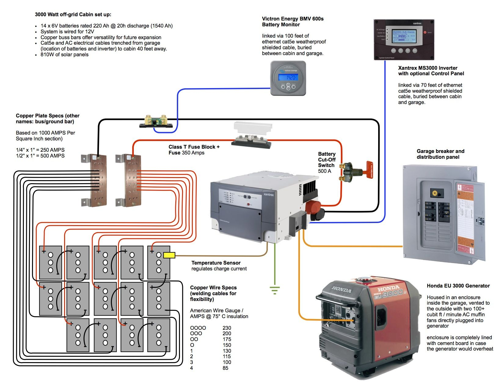 Electrical and Electronics Engineering: 3000 W Off-grid cabin power system  Diagram. Solar Power System for Small ...