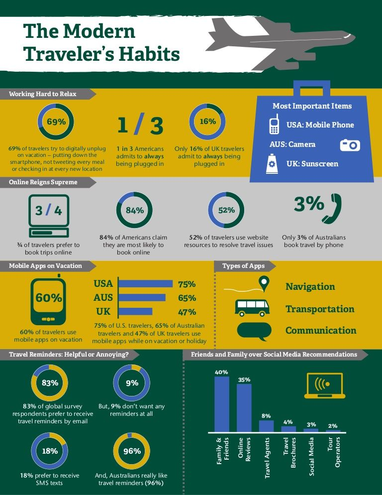 The Modern Traveler's Habits- Travel survey infographic from