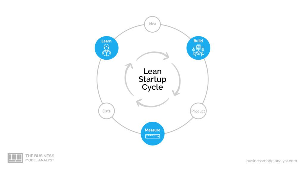 What Is Lean Startup In 2020 Lean Startup Start Up Customer Development