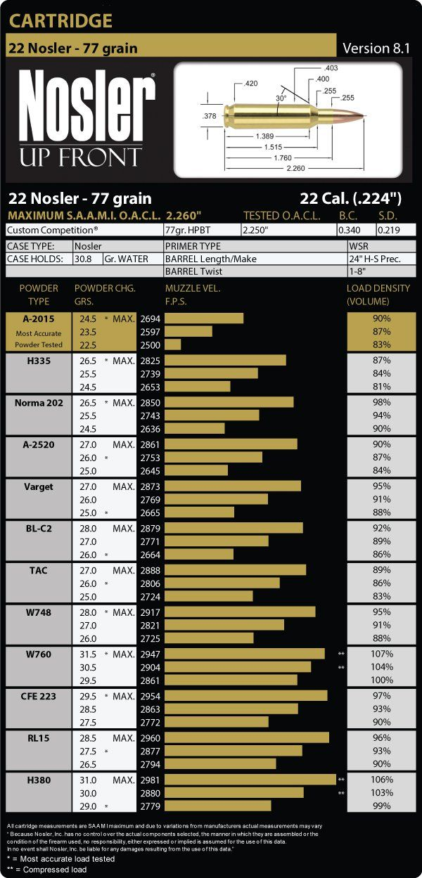 Best Of Hodgdon Burn Rate Chart | brandforesight co