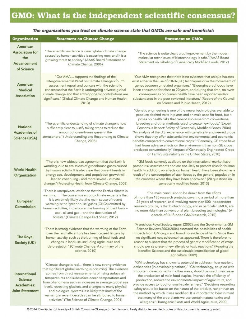 What Do The World S Top Scientists Have To Say About Climate Change And Gmos Climate Change Curriculum Mapping Admissions Essay