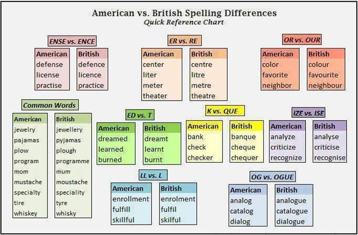 American And British English Spelling American English Words