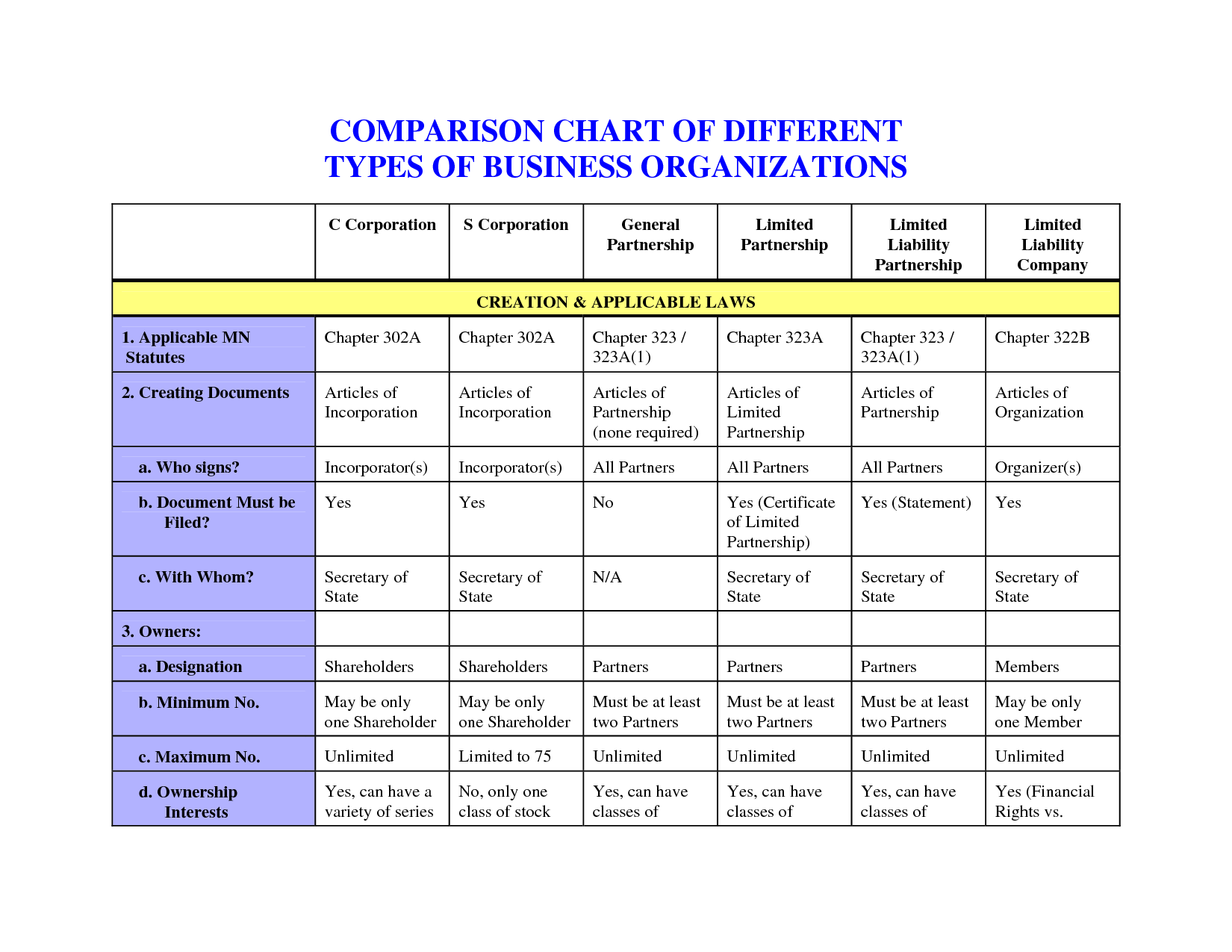 Comparison Chart Of Different Types Of Business