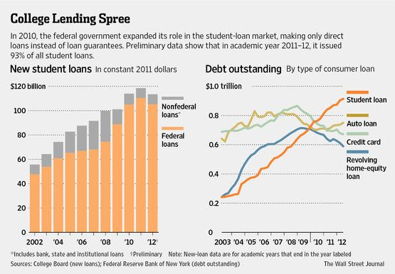 New Student Loans And Debt Outstanding By Type Of Consumer Loan In The U S Via Wsjgraphics New Students Student Loans International Students Day