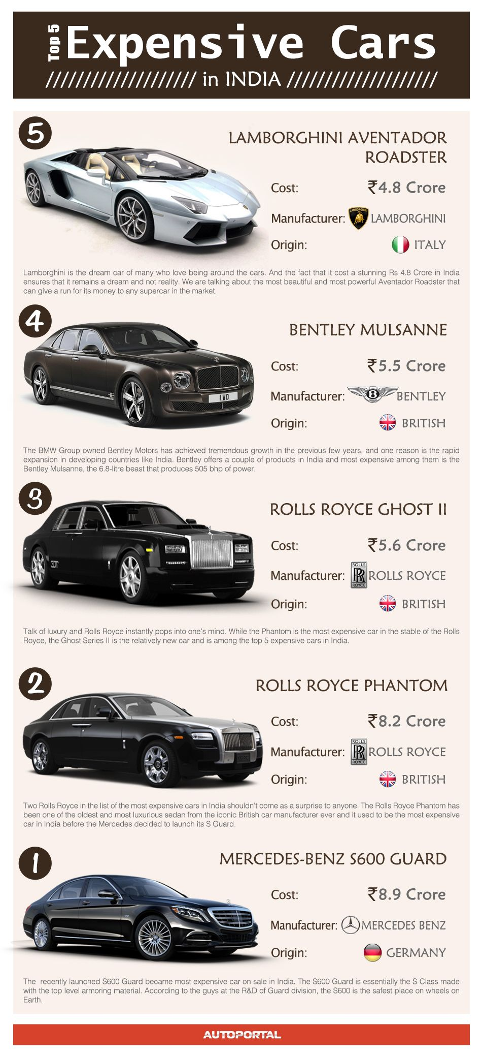 Infographic Top 5 Most Expensive Cars In India Expensive Cars Sports Cars Luxury Most Expensive Car