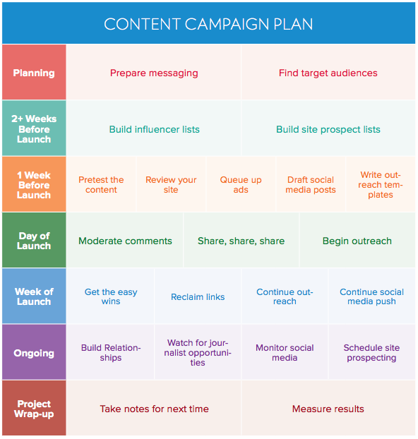 media launch plan template - how to create a winning content promotion plan