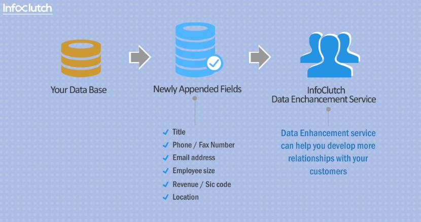 Data Appending Services Infoclutch Data Database Marketing Service