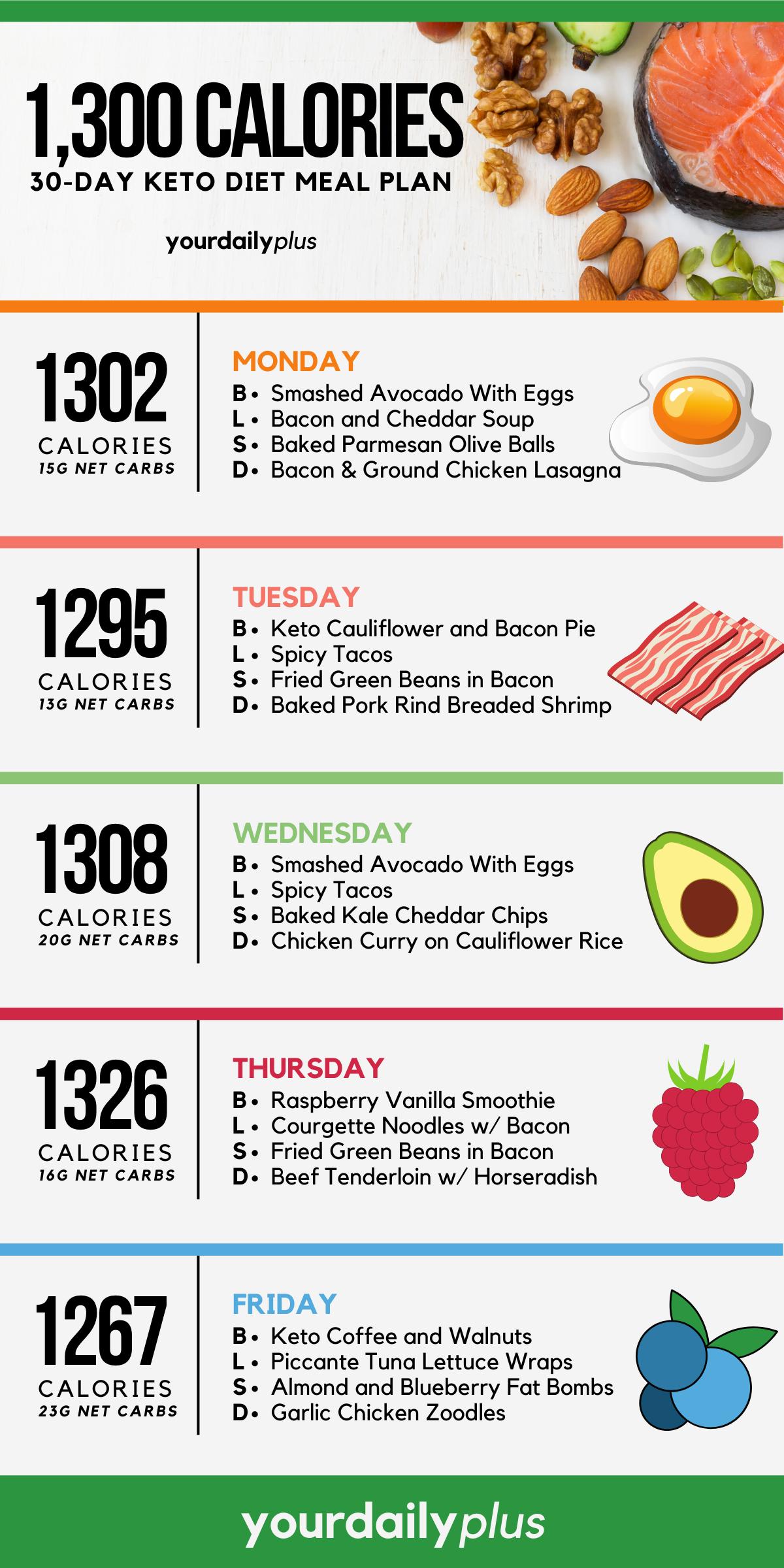 Keto Diet Menu 30 Day Keto Meal Plan For Beginners Ketogenic Diet Meal Plan Keto Diet Meal Plan Keto Meal Plan