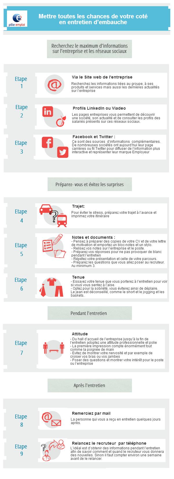 Http Www Emploi Store Fr Static Esu Services Entretien Media Infographie Png Entretien Embauche Formation Pole Emploi Apprendre La Comptabilite