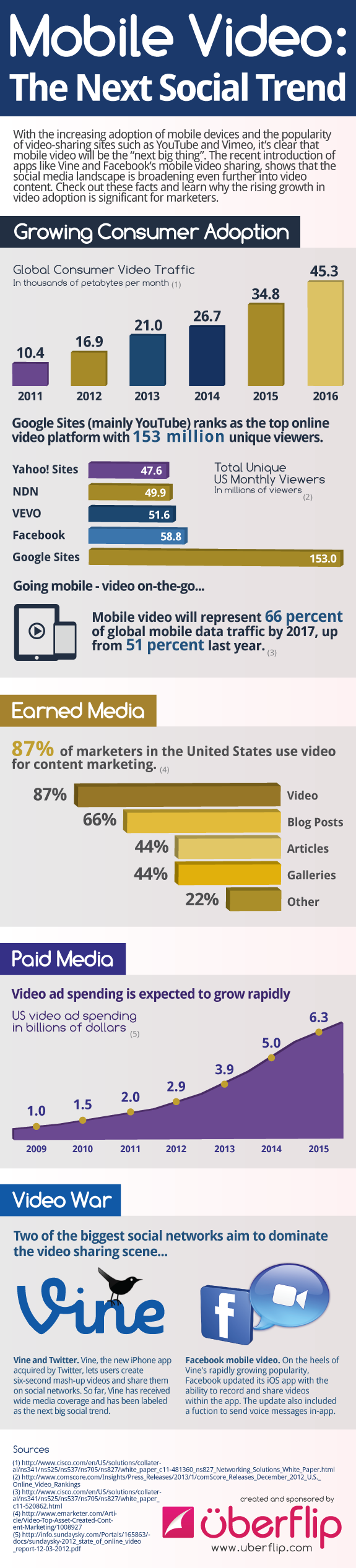 Mobile Video: the next social trend - #infographic #video #mobile