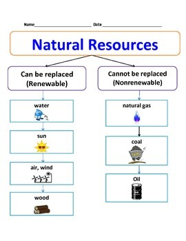 Natural Resources Chart | 3rd Grade Science | Renewable energy for ...