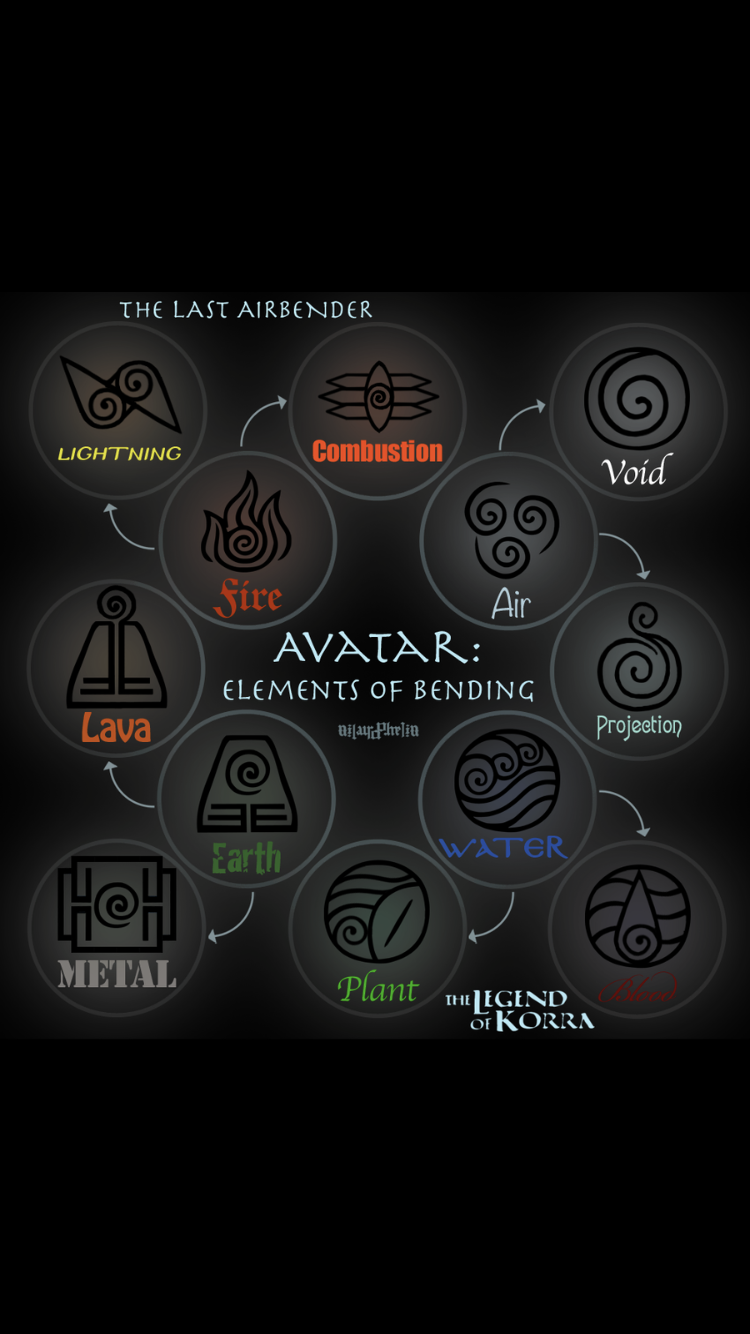 How in the Avatar to make a fact of the symbols