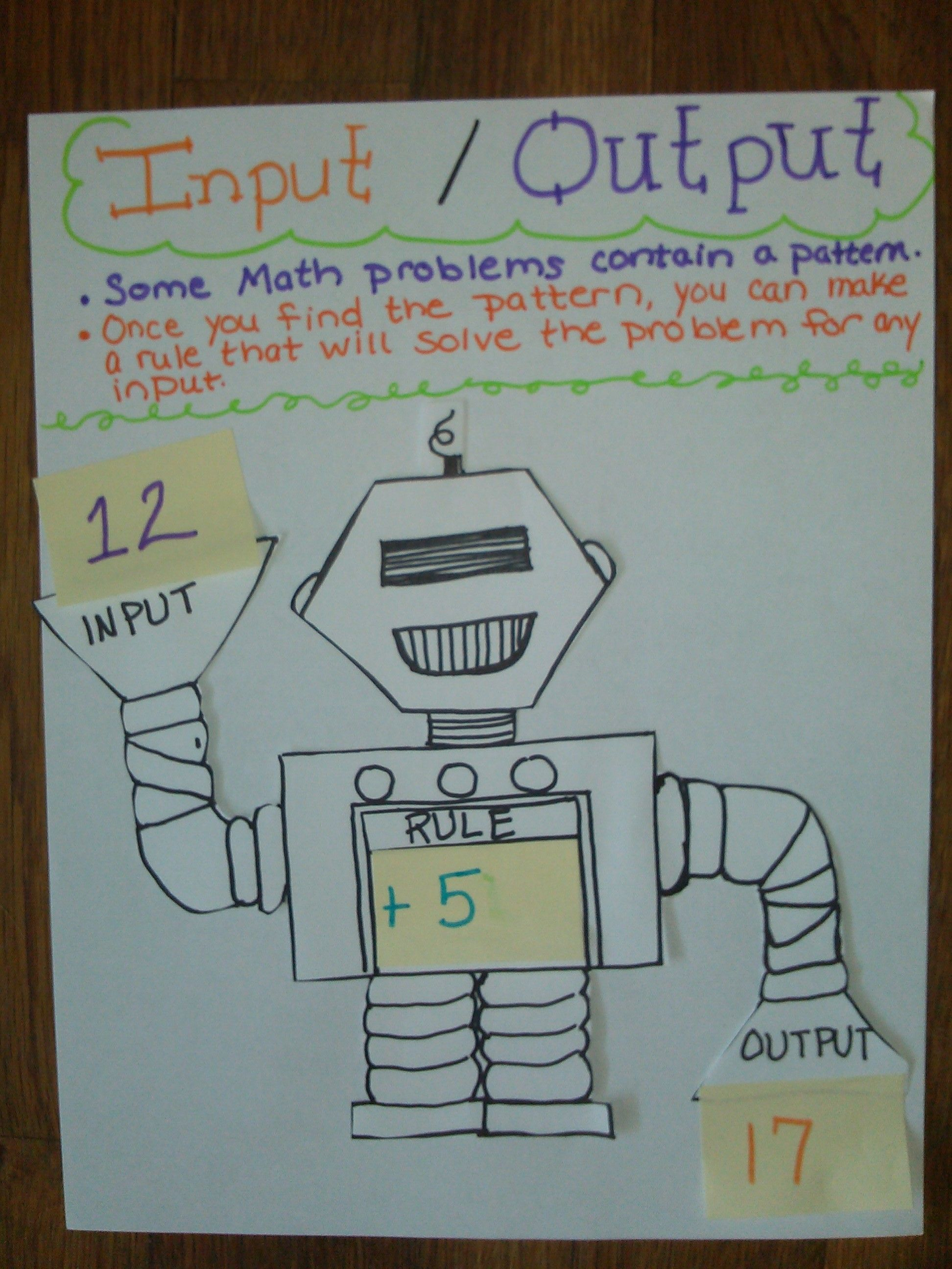 Input And Output Machine What S My Rule Anchor Chart