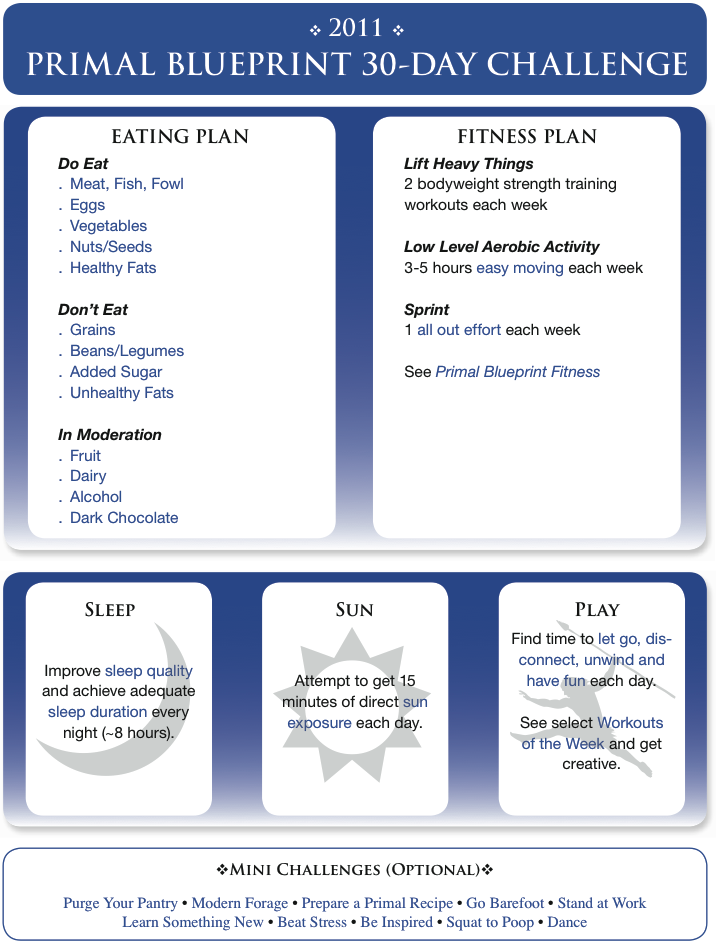 Primal blueprint 30 day challenge just what the trainers at my gym primal blueprint 30 day challenge just what the trainers at my gym advocate malvernweather Choice Image
