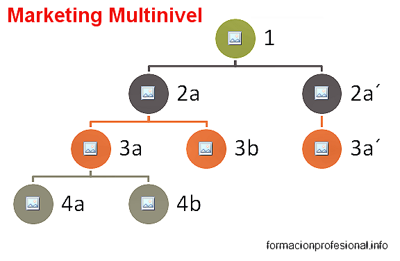 Esquema marketing multinivel
