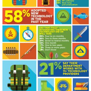 Marketers Want S'More Technology [Infographic]