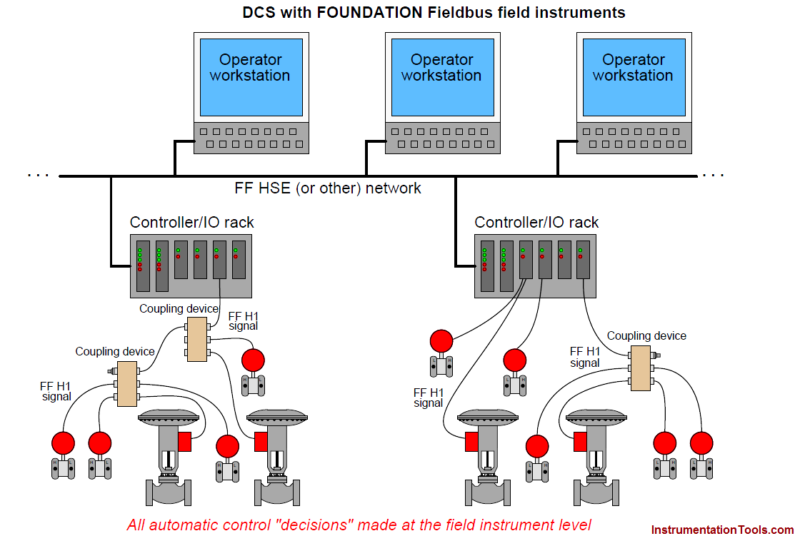 to understand just how different foundation fieldbus is from other digital instrument systems consider a typical layout for a distributed control system  [ 1120 x 758 Pixel ]