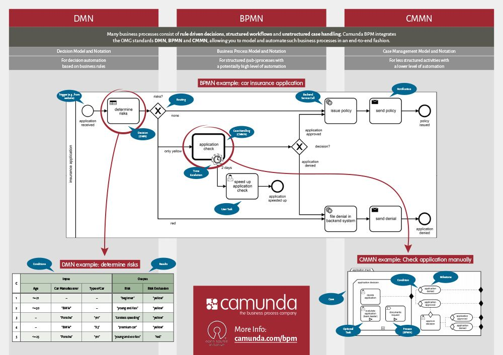 Workflow automation with java and bpmn 20 bpm pinterest workflow automation with java and bpmn 20 ccuart Images