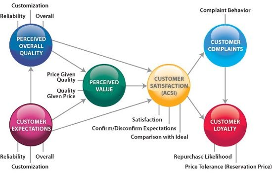 Acsi American Customer Satisfaction Index Model Strengths And Weaknesses Consumer Behaviour Customer Satisfaction Customer Engagement