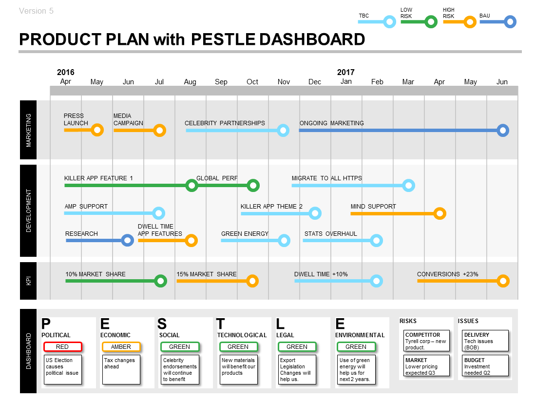 17 best images about gesti oacute n visual graphic product plan roadmap template pestle dashboard